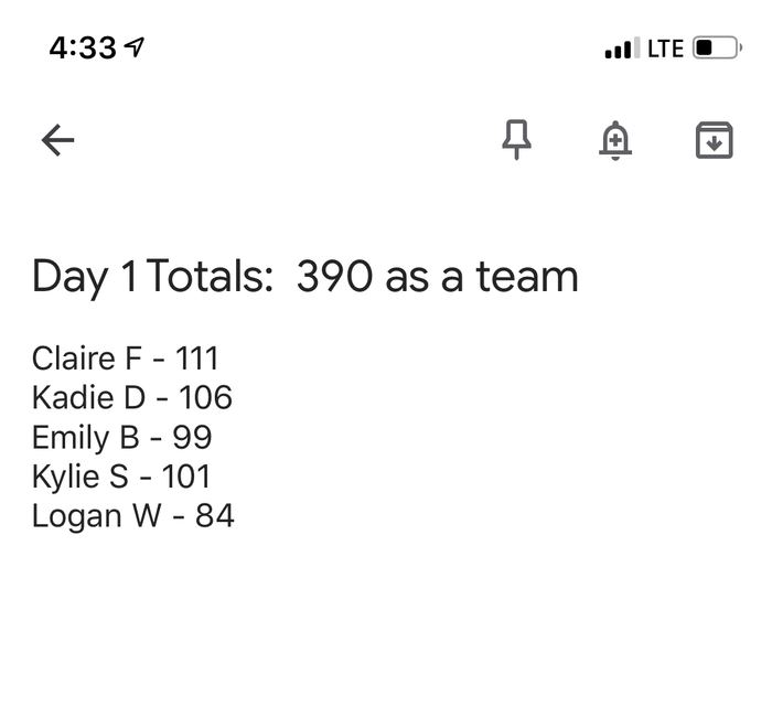 Day 1 scores